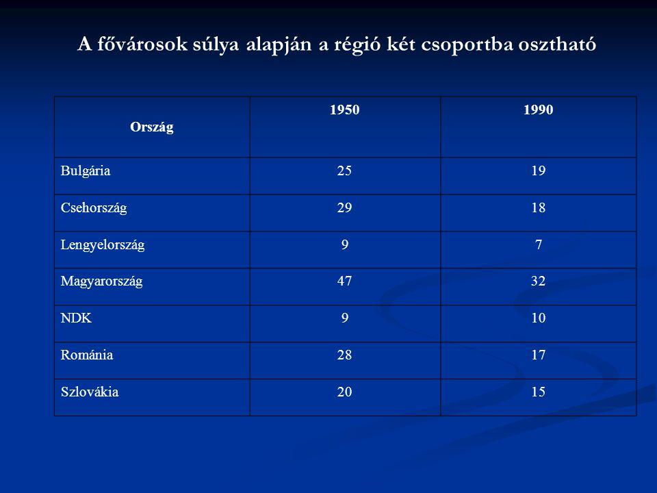 A fővárosok súlya alapján a régió két csoportba osztható Ország 19501990 Bulgária2519 Csehország2918 Lengyelország97 Magyarország4732 NDK910 Románia28