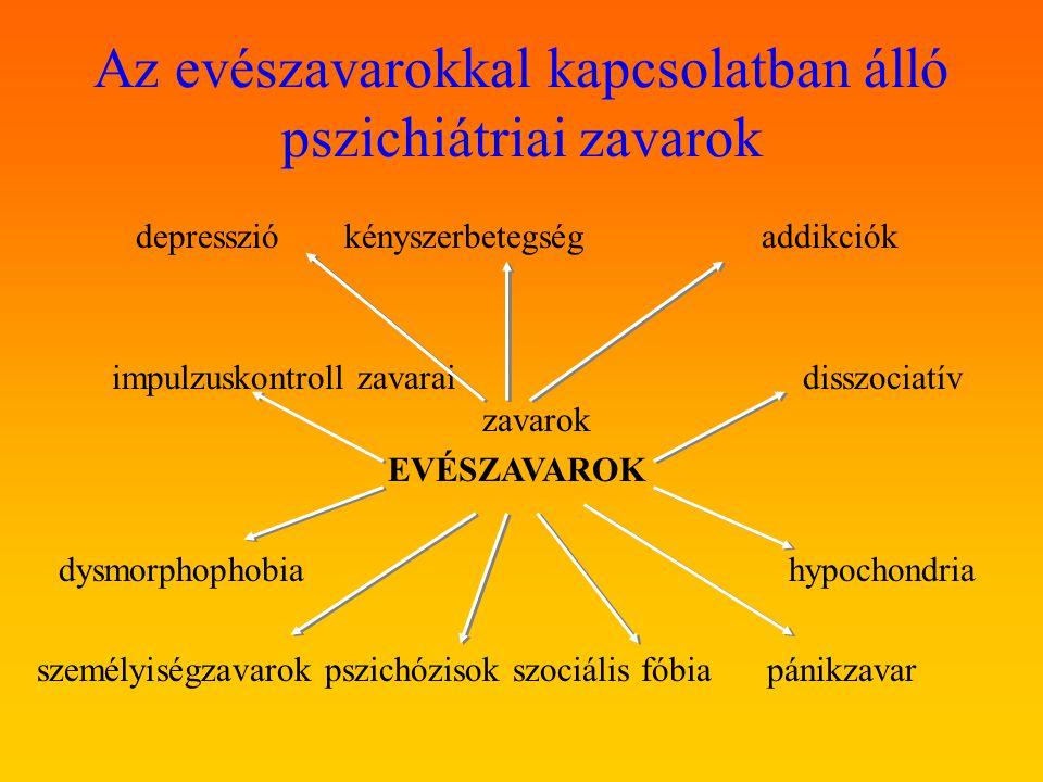 Az evészavarokkal kapcsolatban álló pszichiátriai zavarok depressziókényszerbetegségaddikciók impulzuskontroll zavaraidisszociatív zavarok EVÉSZAVAROK