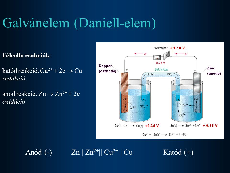 Galvánelem (Daniell-elem) Félcella reakciók: katód reakció: Cu 2+ + 2e  Cu redukció anód reakció: Zn  Zn 2+ + 2e oxidáció Anód (-)Zn  Zn 2+  Cu 2