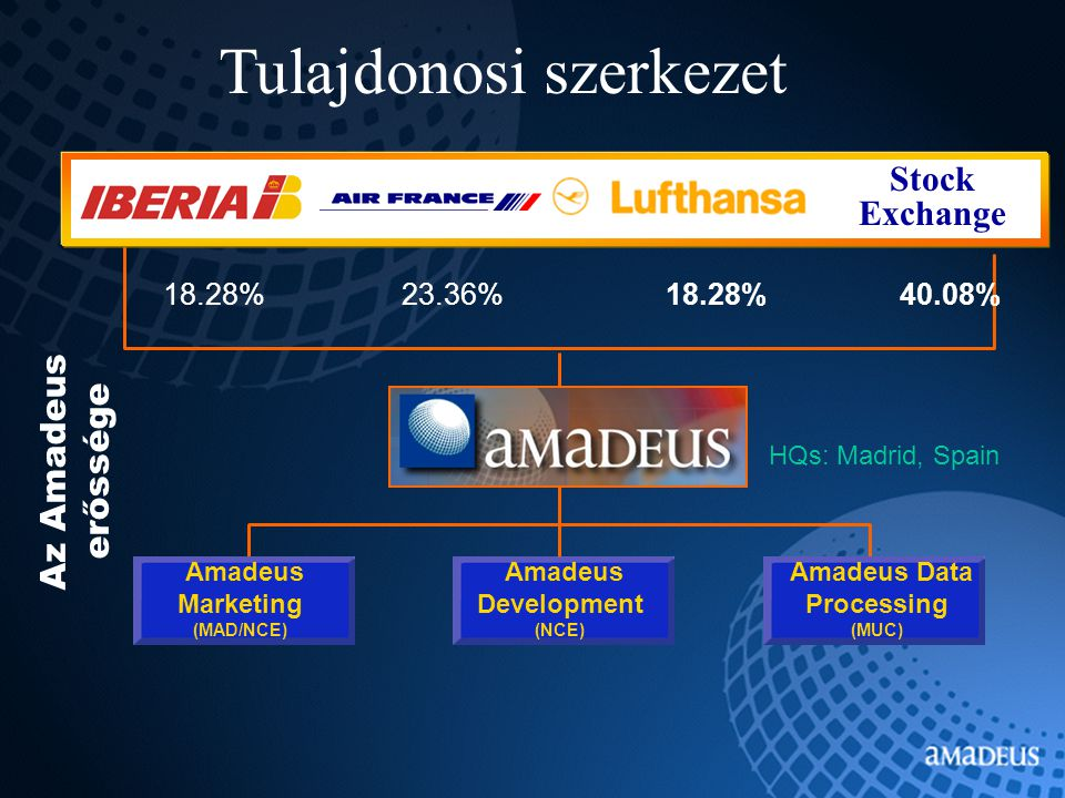 18.28%23.36%40.08%18.28% Amadeus Development (NCE) Amadeus Data Processing (MUC) Amadeus Marketing (MAD/NCE) HQs: Madrid, Spain Tulajdonosi szerkezet