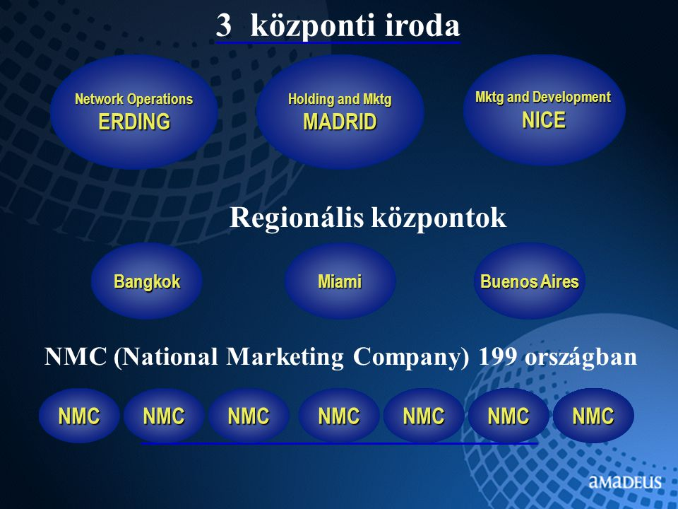 Holding and Mktg MADRID Mktg and Development NICE Network Operations ERDING Miami Buenos Aires Bangkok 3 központi iroda Regionális központok NMC NMC (