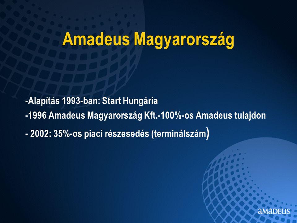 Amadeus Magyarország -Alapítás 1993-ban: Start Hungária -1996 Amadeus Magyarország Kft.-100%-os Amadeus tulajdon - 2002: 35%-os piaci részesedés (terminálszám )