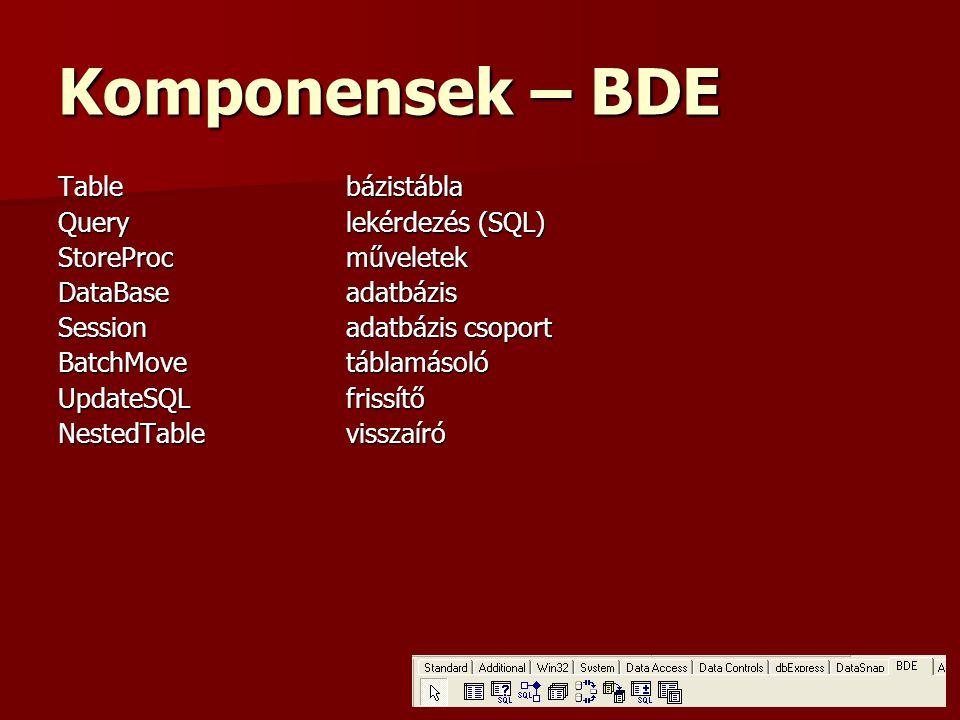 Komponensek – BDE Tablebázistábla Querylekérdezés (SQL) StoreProcműveletek DataBaseadatbázis Sessionadatbázis csoport BatchMovetáblamásoló UpdateSQLfrissítő NestedTablevisszaíró