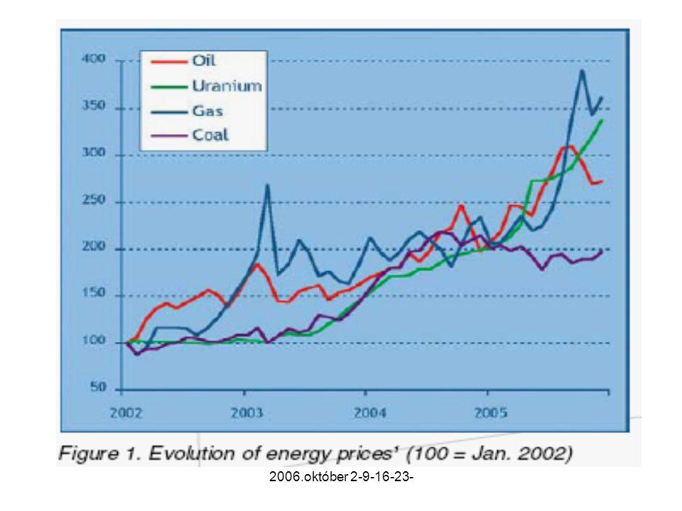 Nukleáris erőműveknél az áramtermelési költségnek csak legfeljebb 5%-ára rúgnak az uránfelhasználás költségei
