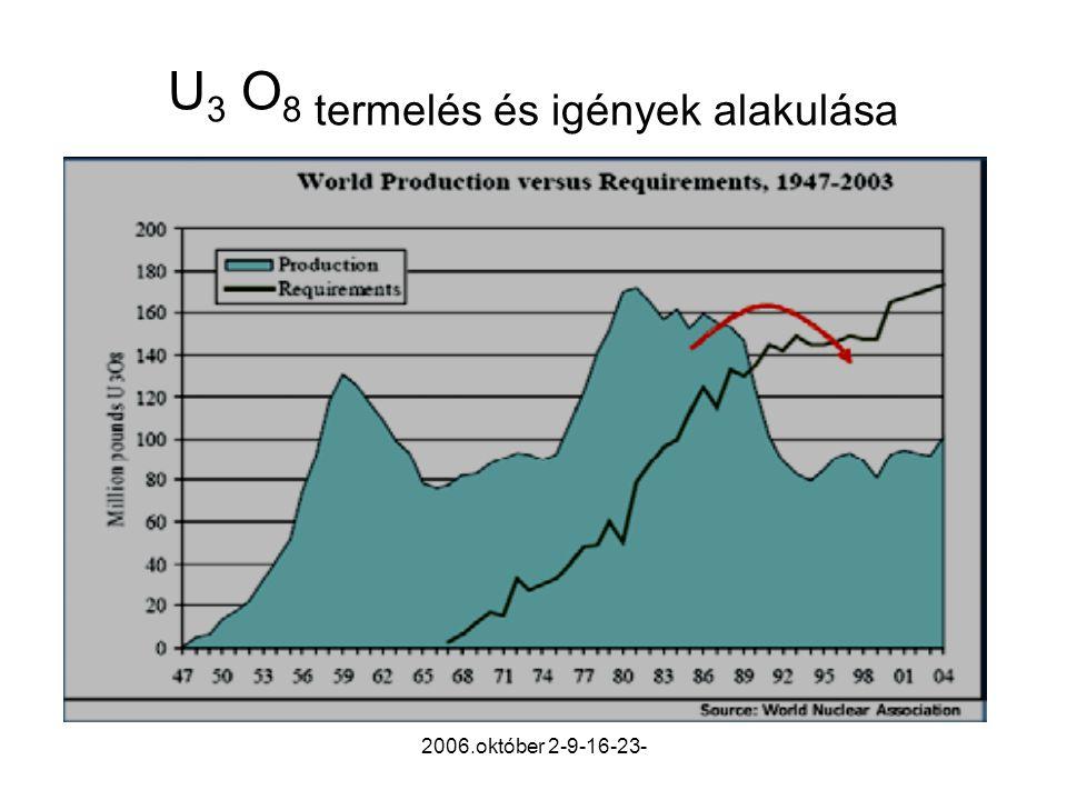 2006.október 2-9-16-23- U 3 O 8 termelés és igények alakulása