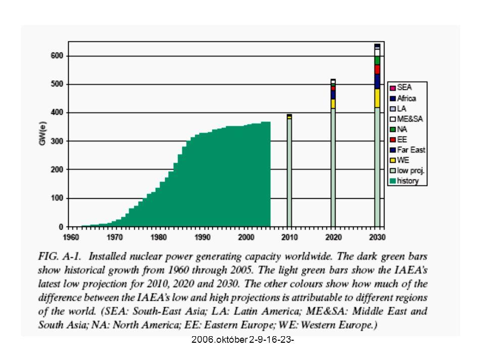 A nukleárisenergia-termelés szerepe az energetikában és a radioktivitás gyakorlati hasznosíthatósága Az energiaellátás biztonságának növekvő fontossága, valamint a globális klímaváltozás kockázata megújították a közgondolkodást, és megindultak az újabb nukleáris beruházások.