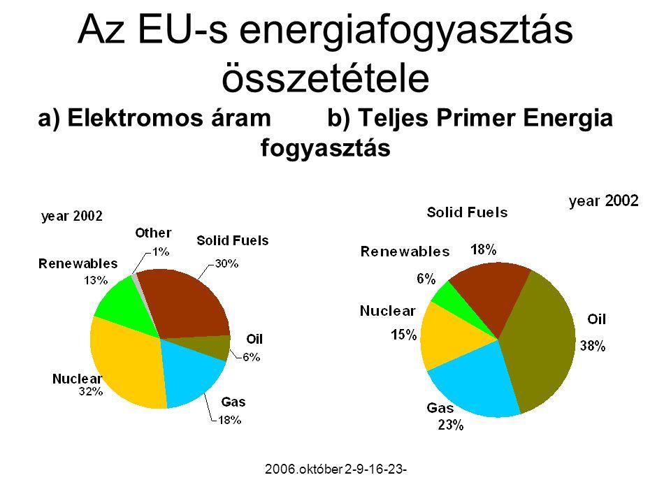 2006.október 2-9-16-23- Az EU-s energiafogyasztás összetétele a) Elektromos áram b) Teljes Primer Energia fogyasztás