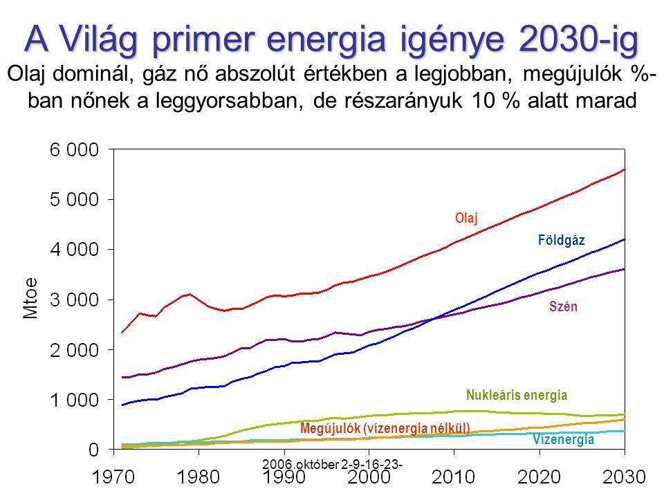 2006.október 2-9-16-23- A Világ primer energia igénye 2030-ig A Világ primer energia igénye 2030-ig Olaj dominál, gáz nő abszolút értékben a legjobban, megújulók %- ban nőnek a leggyorsabban, de részarányuk 10 % alatt marad Olaj Földgáz Szén Nukleáris energia Megújulók (vízenergia nélkül) Vízenergia