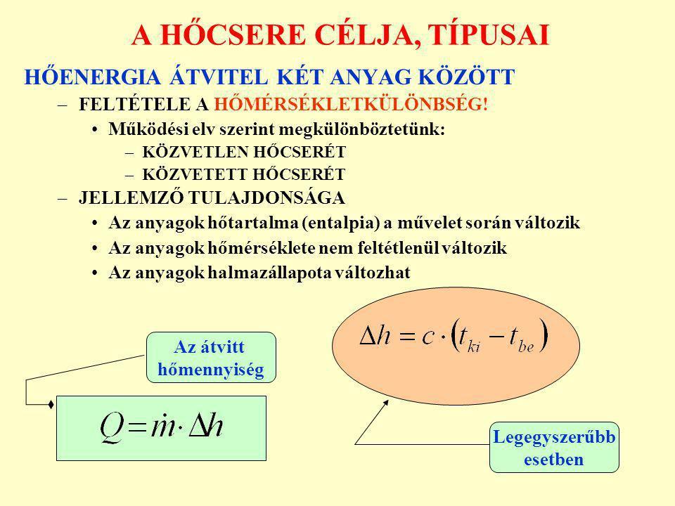 CSŐKÖTEGES FOLYADÉK HŐCSERÉLŐK A KÖZVETETT HŐCSERE (6.) Alapszerkezet Működési elv