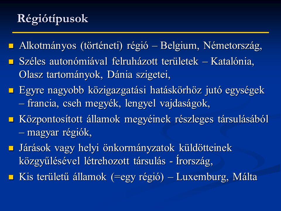 Régiótípusok Alkotmányos (történeti) régió – Belgium, Németország, Alkotmányos (történeti) régió – Belgium, Németország, Széles autonómiával felruházott területek – Katalónia, Olasz tartományok, Dánia szigetei, Széles autonómiával felruházott területek – Katalónia, Olasz tartományok, Dánia szigetei, Egyre nagyobb közigazgatási hatáskörhöz jutó egységek – francia, cseh megyék, lengyel vajdaságok, Egyre nagyobb közigazgatási hatáskörhöz jutó egységek – francia, cseh megyék, lengyel vajdaságok, Központosított államok megyéinek részleges társulásából – magyar régiók, Központosított államok megyéinek részleges társulásából – magyar régiók, Járások vagy helyi önkormányzatok küldötteinek közgyűlésével létrehozott társulás - Írország, Járások vagy helyi önkormányzatok küldötteinek közgyűlésével létrehozott társulás - Írország, Kis területű államok (=egy régió) – Luxemburg, Málta Kis területű államok (=egy régió) – Luxemburg, Málta