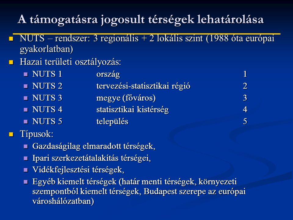A támogatásra jogosult térségek lehatárolása NUTS – rendszer: 3 regionális + 2 lokális szint (1988 óta európai gyakorlatban) NUTS – rendszer: 3 regionális + 2 lokális szint (1988 óta európai gyakorlatban) Hazai területi osztályozás: Hazai területi osztályozás: NUTS 1 ország1 NUTS 1 ország1 NUTS 2tervezési-statisztikai régió2 NUTS 2tervezési-statisztikai régió2 NUTS 3megye (főváros)3 NUTS 3megye (főváros)3 NUTS 4statisztikai kistérség4 NUTS 4statisztikai kistérség4 NUTS 5település5 NUTS 5település5 Típusok: Típusok: Gazdaságilag elmaradott térségek, Gazdaságilag elmaradott térségek, Ipari szerkezetátalakítás térségei, Ipari szerkezetátalakítás térségei, Vidékfejlesztési térségek, Vidékfejlesztési térségek, Egyéb kiemelt térségek (határ menti térségek, környezeti szempontból kiemelt térségek, Budapest szerepe az európai városhálózatban) Egyéb kiemelt térségek (határ menti térségek, környezeti szempontból kiemelt térségek, Budapest szerepe az európai városhálózatban)