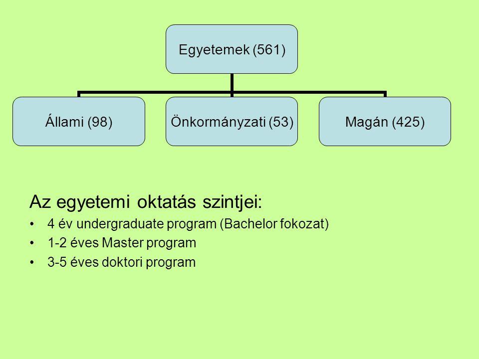 Az egyetemi oktatás szintjei: 4 év undergraduate program (Bachelor fokozat) 1-2 éves Master program 3-5 éves doktori program Egyetemek (561) Állami (98) Önkormányzati (53) Magán (425)