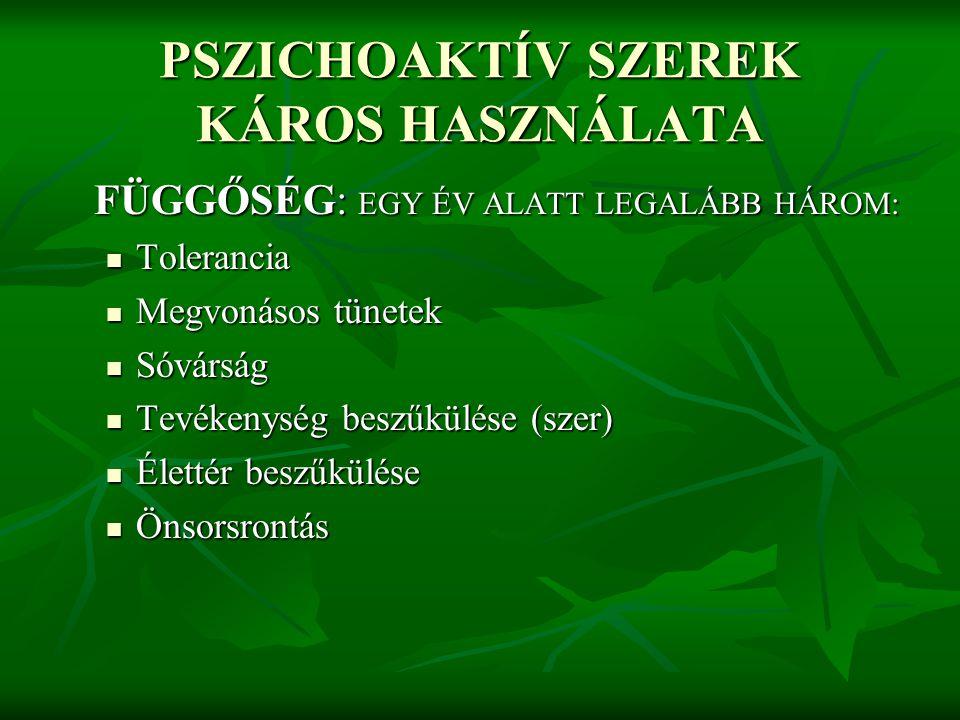 HALLUCINOGÉNEK Tudat- és észlelésmódosító hatású heterogén szerek (LSD, amfetamin, meszkalin, PCP) Tudat- és észlelésmódosító hatású heterogén szerek (LSD, amfetamin, meszkalin, PCP) Tünetek: eufória, percepció és testképzavar, pszichózisszerű állapot, kiszáradás, láz, szorongás (bad trip) Tünetek: eufória, percepció és testképzavar, pszichózisszerű állapot, kiszáradás, láz, szorongás (bad trip) Addikció, tolerancia gyors; szomatikus függőség, megvonás nincs (flashback) Addikció, tolerancia gyors; szomatikus függőség, megvonás nincs (flashback) Kezelés: tüneti, szupportív pszichoterápia Kezelés: tüneti, szupportív pszichoterápia