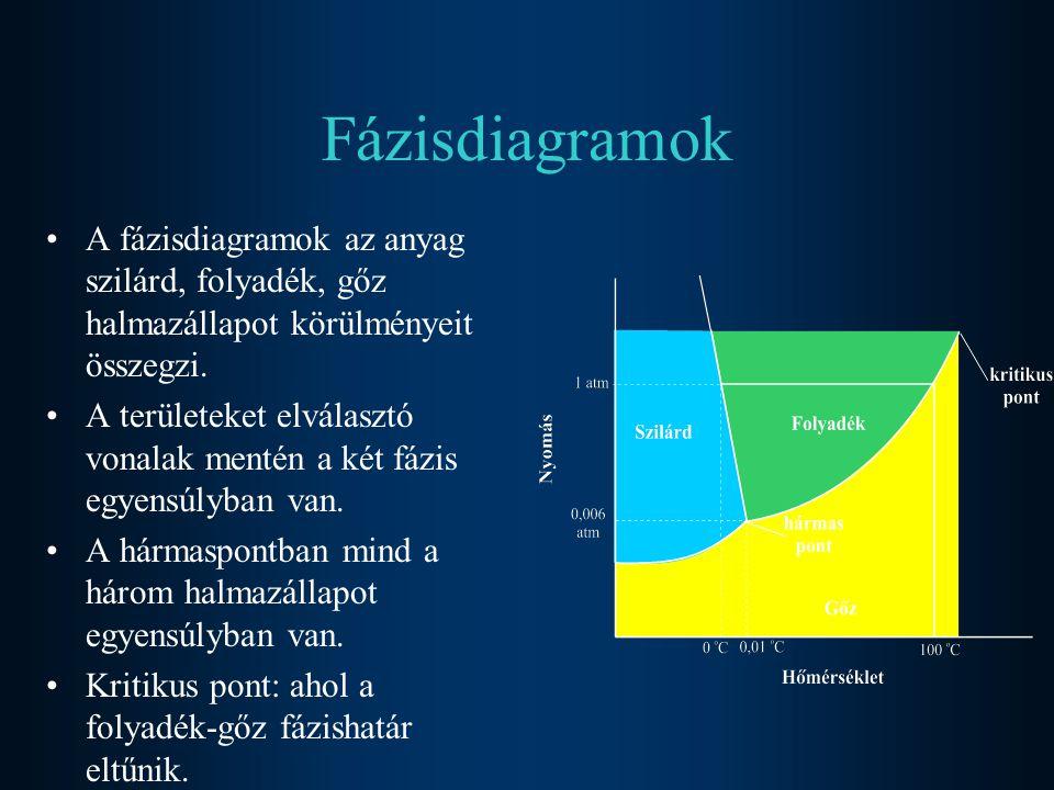 Fázisdiagramok A fázisdiagramok az anyag szilárd, folyadék, gőz halmazállapot körülményeit összegzi. A területeket elválasztó vonalak mentén a két fáz