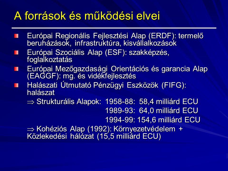 A források és működési elvei Európai Regionális Fejlesztési Alap (ERDF): termelő beruházások, infrastruktúra, kisvállalkozások Európai Szociális Alap