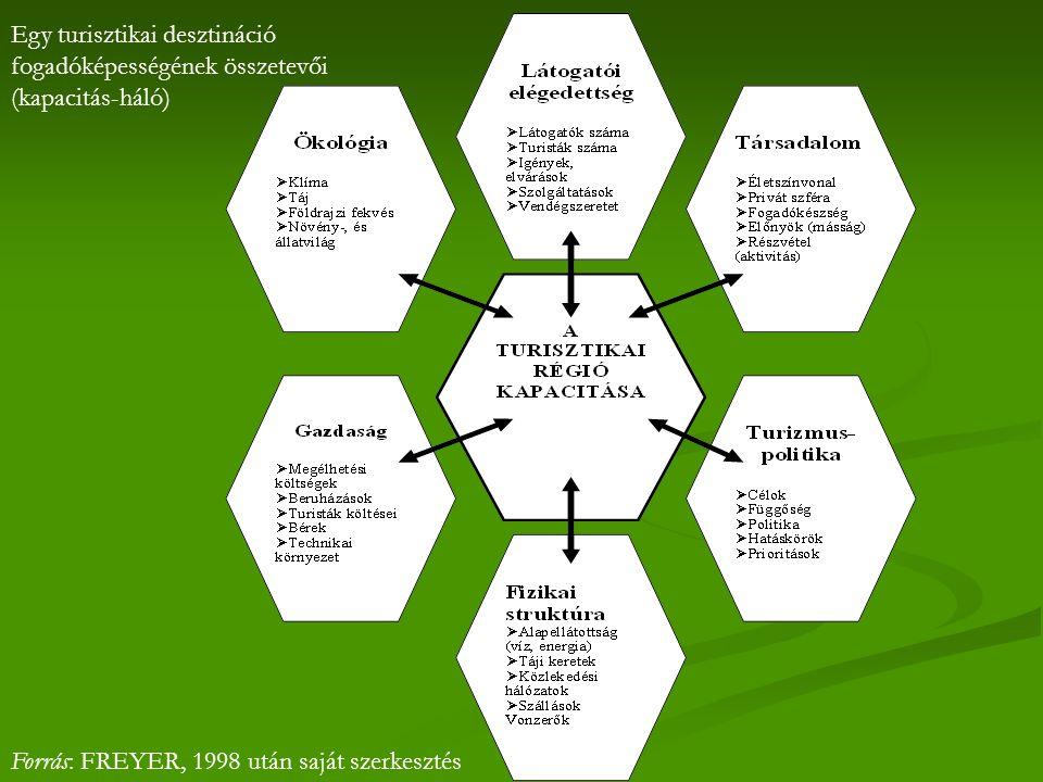 Egy turisztikai desztináció fogadóképességének összetevői (kapacitás-háló) Forrás: FREYER, 1998 után saját szerkesztés