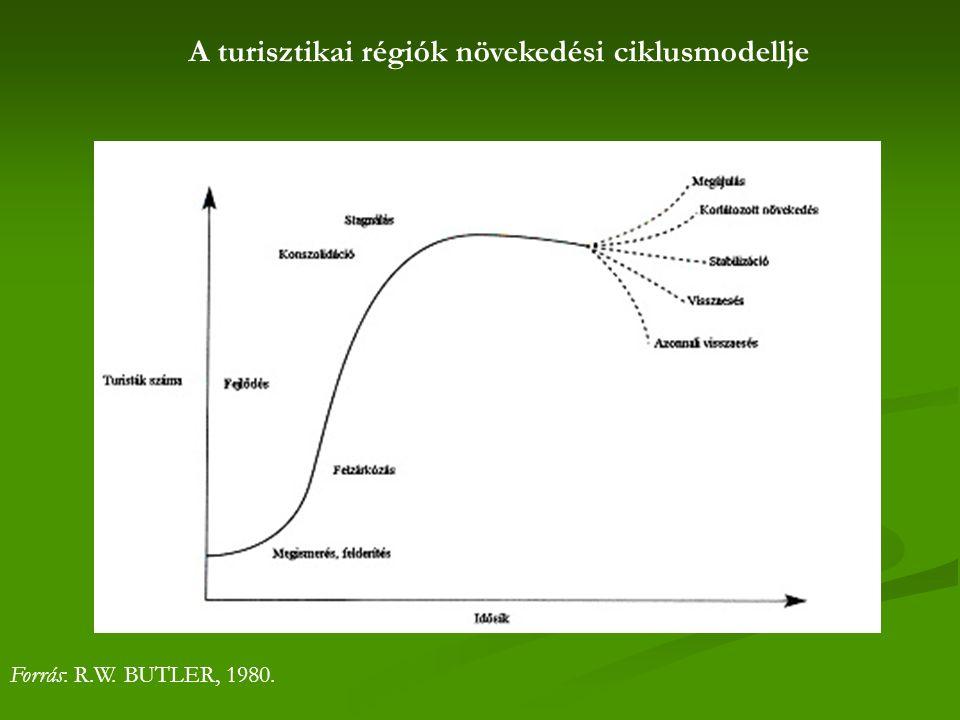 A turisztikai régiók növekedési ciklusmodellje Forrás: R.W. BUTLER, 1980.