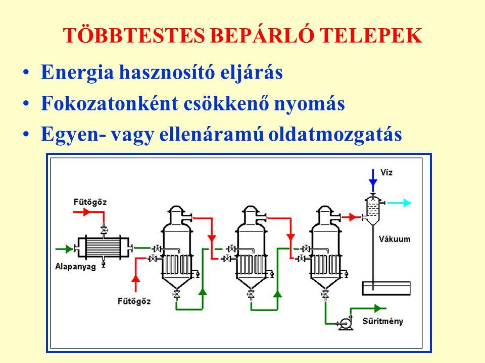 TÖBBTESTES BEPÁRLÓ TELEPEK Energia hasznosító eljárás Fokozatonként csökkenő nyomás Egyen- vagy ellenáramú oldatmozgatás