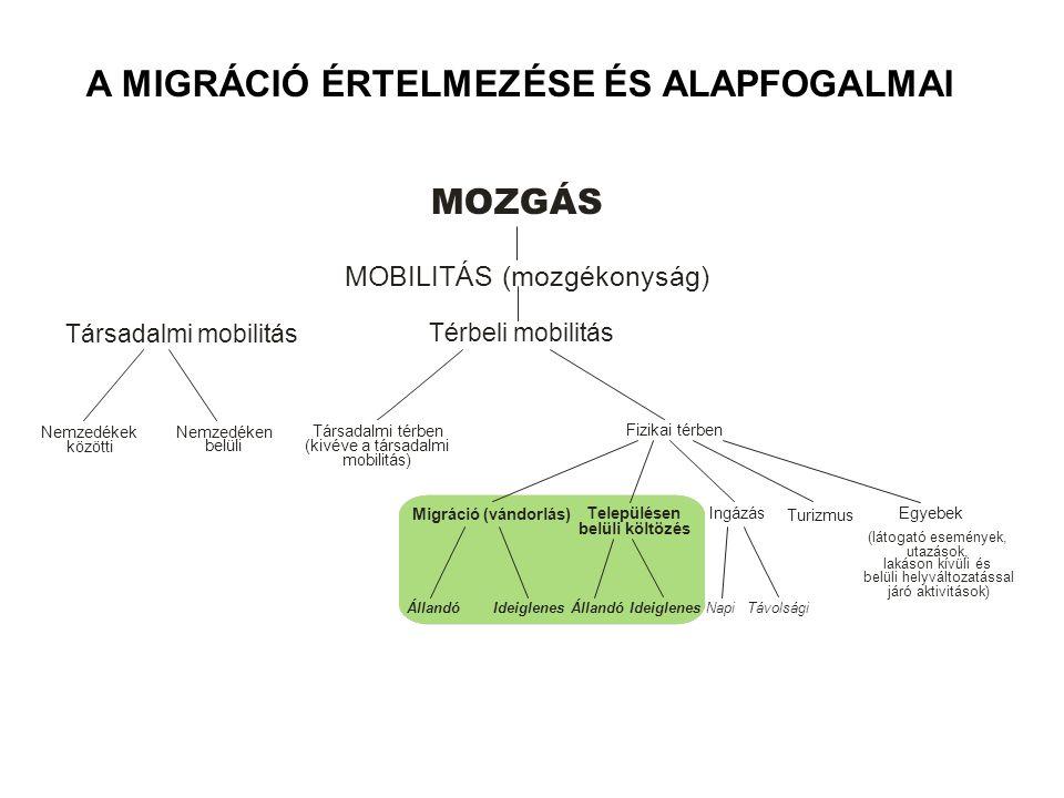 A MIGRÁCIÓ ÉRTELMEZÉSE ÉS ALAPFOGALMAI MOZGÁS MOBILITÁS (mozgékonyság) Térbeli mobilitás Társadalmi mobilitás Nemzedékek közötti Nemzedéken belüli Tár