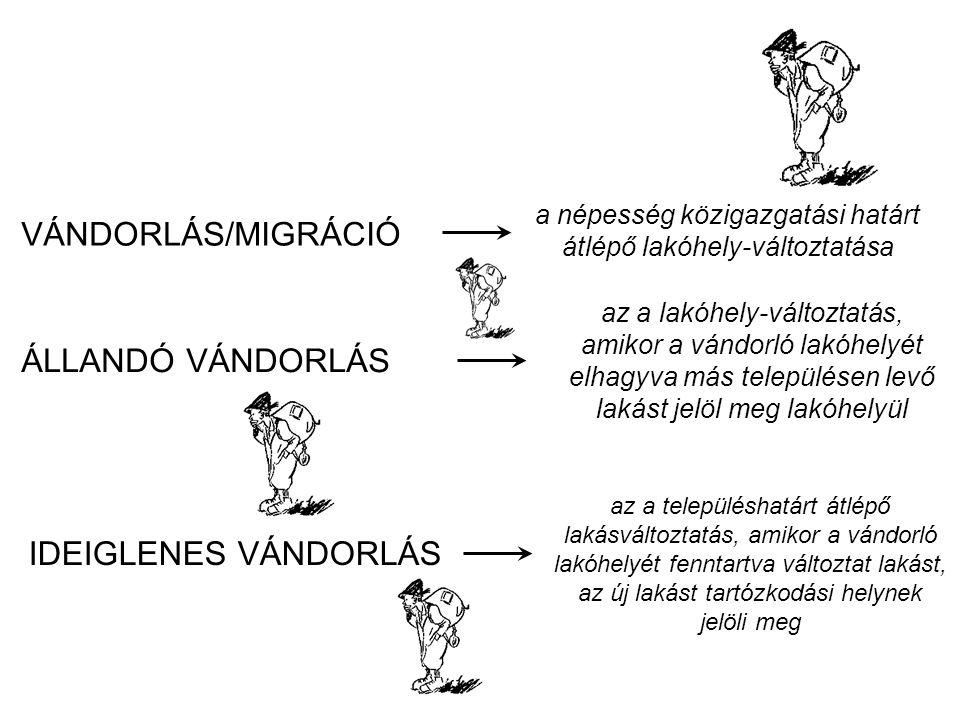 VÁNDORLÁS/MIGRÁCIÓ a népesség közigazgatási határt átlépő lakóhely-változtatása ÁLLANDÓ VÁNDORLÁS az a lakóhely-változtatás, amikor a vándorló lakóhel