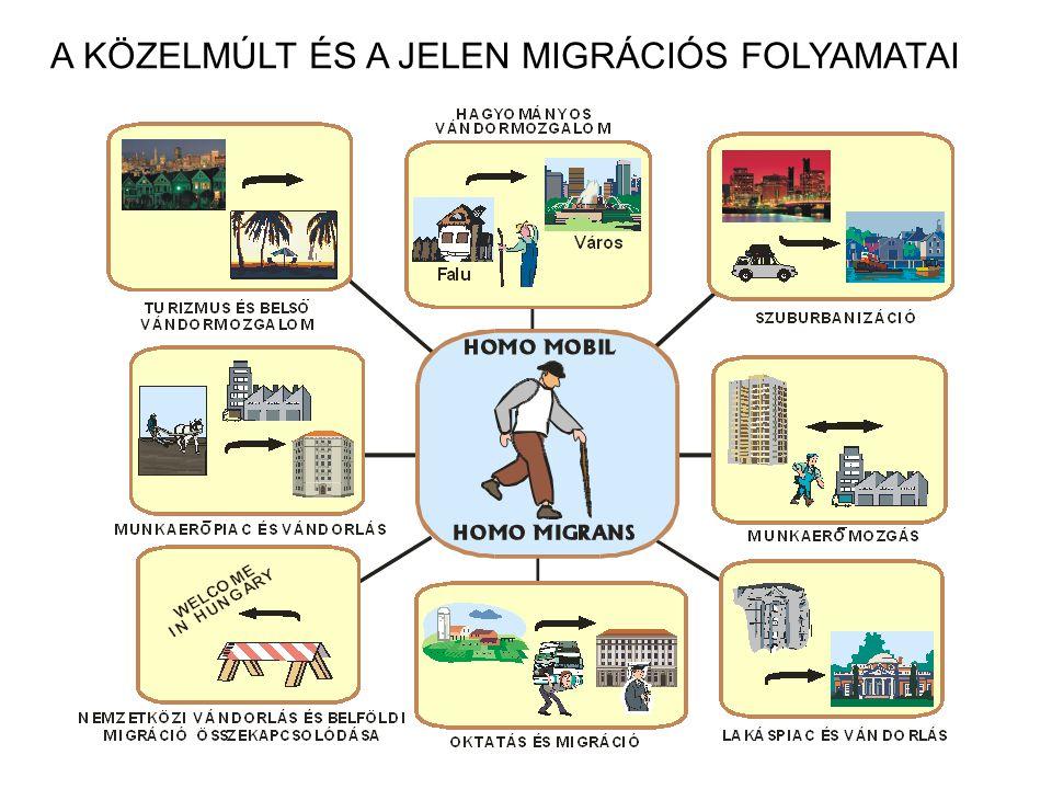 A KÖZELMÚLT ÉS A JELEN MIGRÁCIÓS FOLYAMATAI