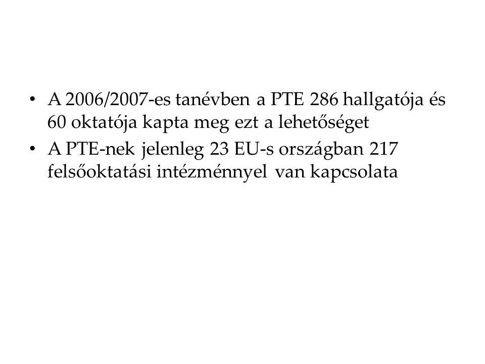 A 2006/2007-es tanévben a PTE 286 hallgatója és 60 oktatója kapta meg ezt a lehetőséget A PTE-nek jelenleg 23 EU-s országban 217 felsőoktatási intézménnyel van kapcsolata