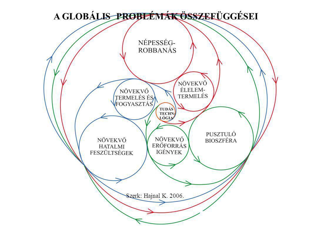 A GLOBÁLIS PROBLÉMÁK ÖSSZEFÜGGÉSEI Szerk: Hajnal K. 2006.
