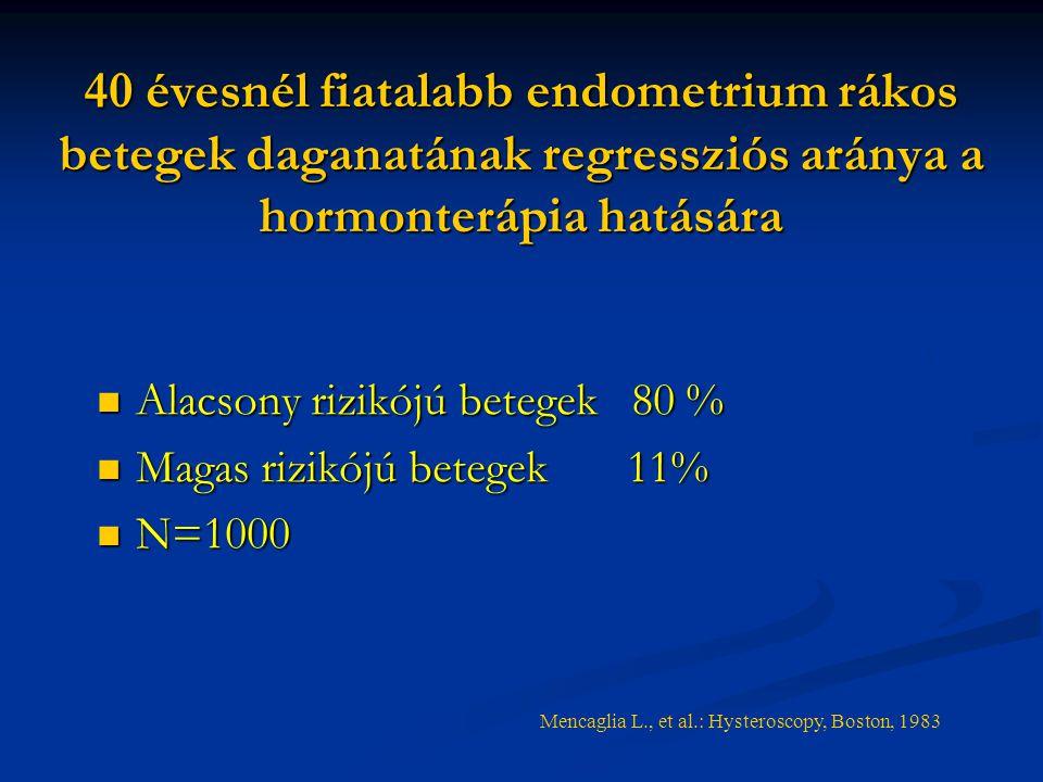 40 évesnél fiatalabb endometrium rákos betegek daganatának regressziós aránya a hormonterápia hatására Alacsony rizikójú betegek 80 % Alacsony rizikójú betegek 80 % Magas rizikójú betegek 11% Magas rizikójú betegek 11% N=1000 N=1000 Mencaglia L., et al.: Hysteroscopy, Boston, 1983