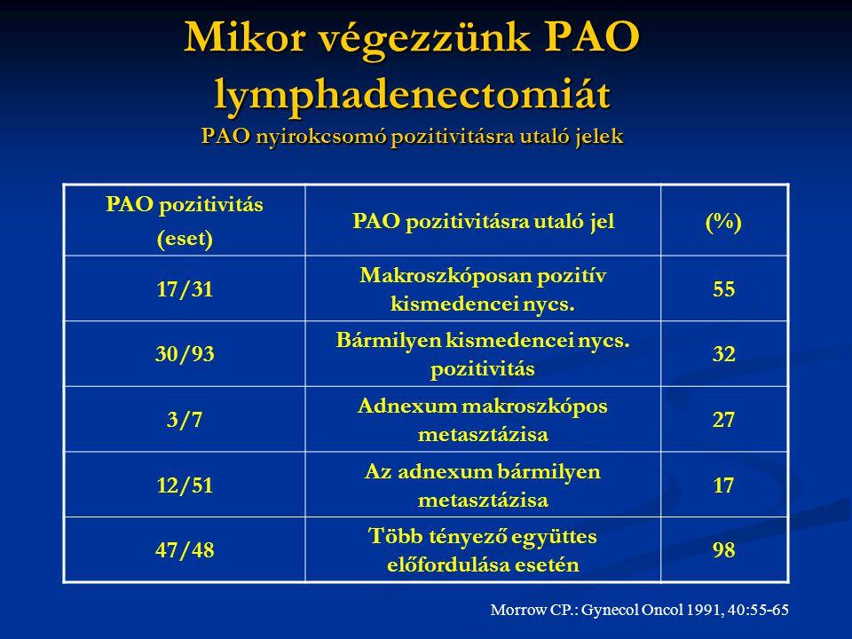 Mikor végezzünk PAO lymphadenectomiát PAO nyirokcsomó pozitivitásra utaló jelek PAO pozitivitás (eset) PAO pozitivitásra utaló jel(%) 17/31 Makroszkóposan pozitív kismedencei nycs.