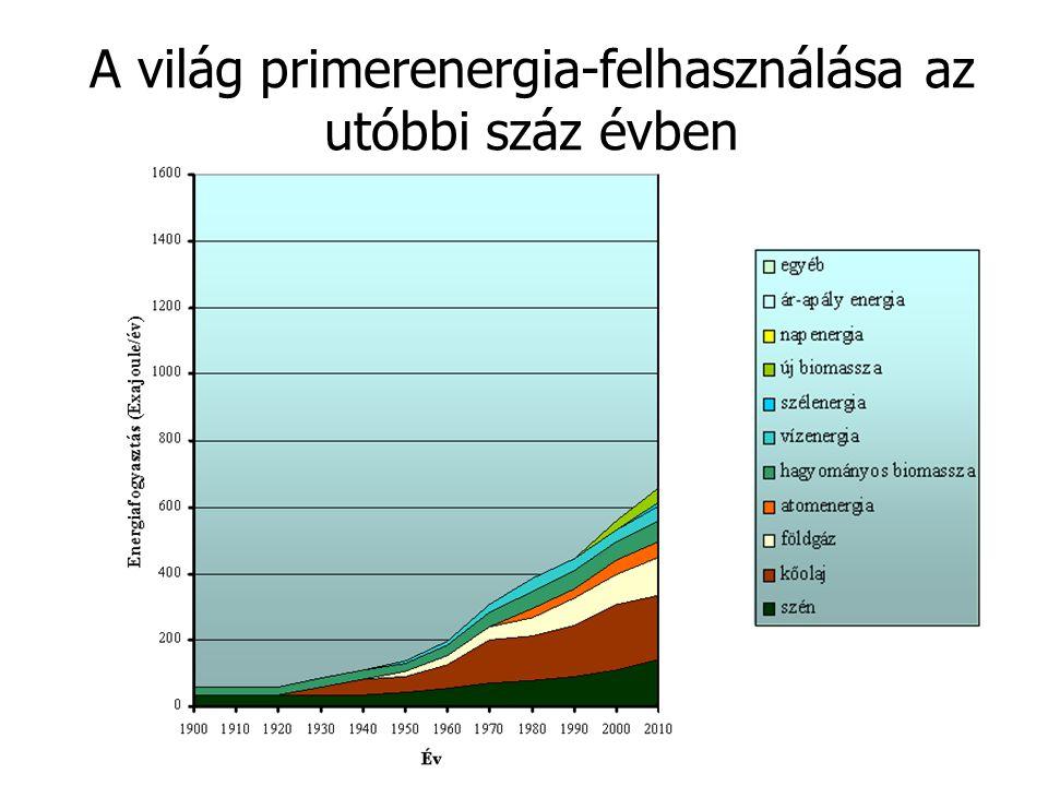 A világ primerenergia-felhasználása az utóbbi száz évben
