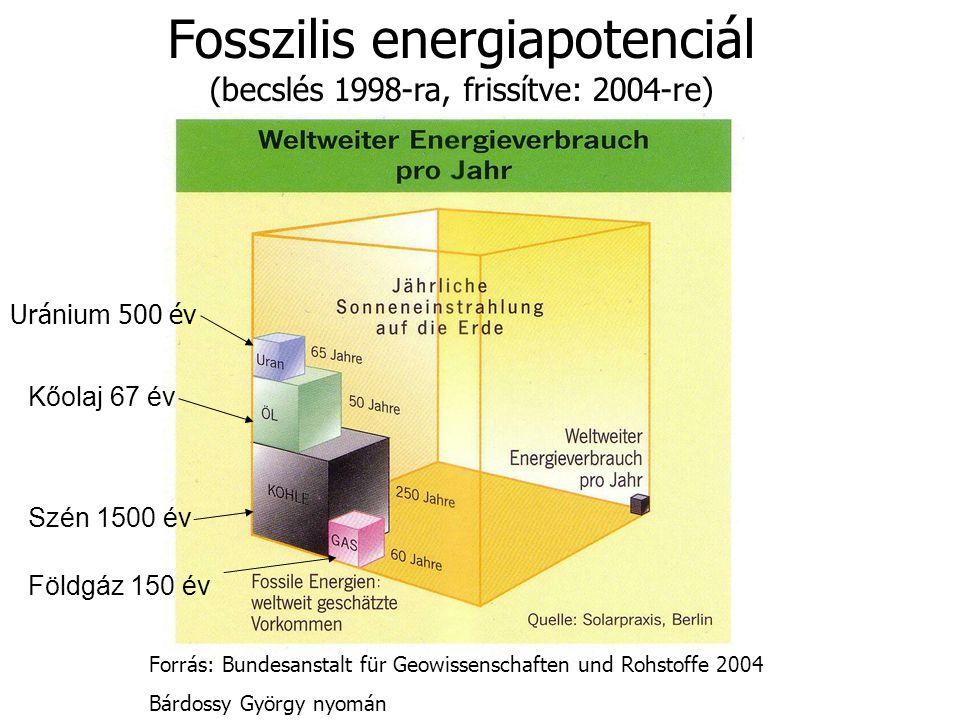 Forrás: Bundesanstalt für Geowissenschaften und Rohstoffe 2004 Bárdossy György nyomán Fosszilis energiapotenciál (becslés 1998-ra, frissítve: 2004-re)