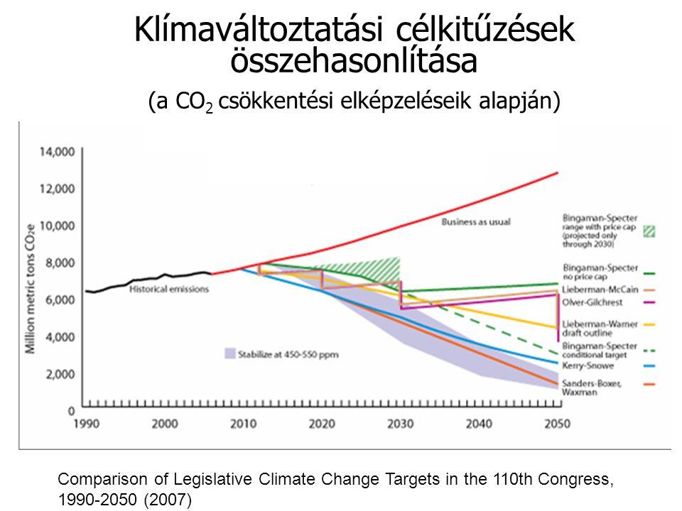 Klímaváltoztatási célkitűzések összehasonlítása (a CO 2 csökkentési elképzeléseik alapján) Comparison of Legislative Climate Change Targets in the 110