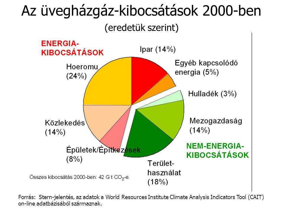 Az üvegházgáz-kibocsátások 2000-ben (eredetük szerint) Forrás: Stern-jelentés, az adatok a World Resources Institute Climate Analysis Indicators Tool