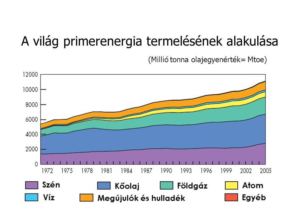 A világ primerenergia termelésének alakulása (Millió tonna olajegyenérték= Mtoe)