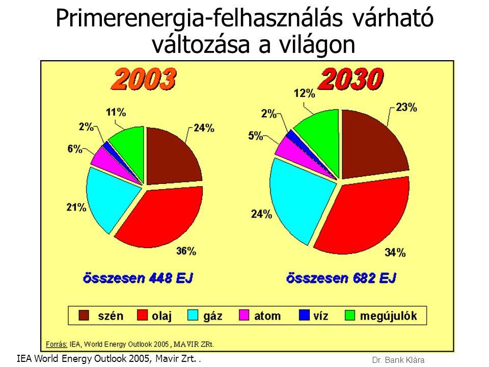 Primerenergia-felhasználás várható változása a világon IEA World Energy Outlook 2005, Mavir Zrt.. Dr. Bank Klára
