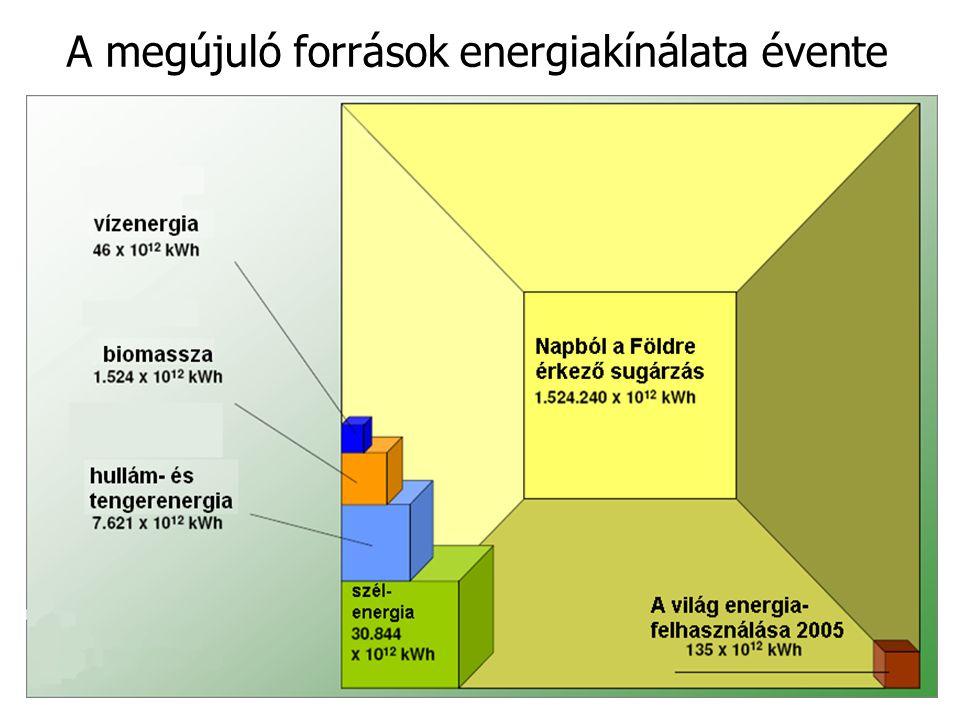A megújuló források energiakínálata évente