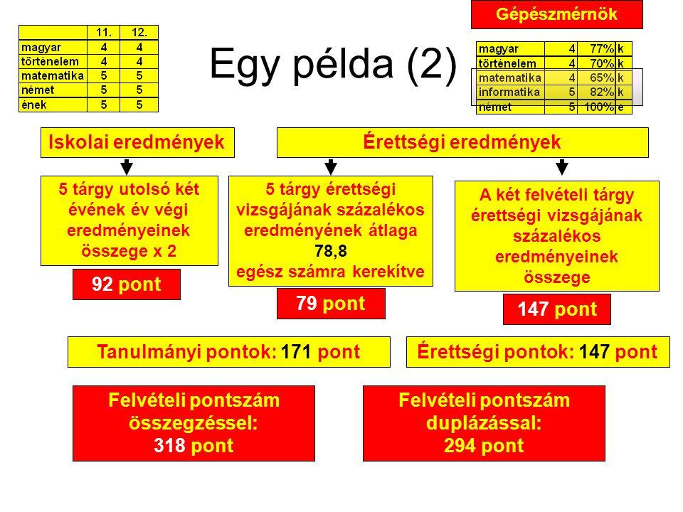 Felvételi pontszám duplázással: 294 pont Egy példa (2) Iskolai eredményekÉrettségi eredmények A két felvételi tárgy érettségi vizsgájának százalékos eredményeinek összege 5 tárgy utolsó két évének év végi eredményeinek összege x 2 92 pont 79 pont 147 pont Felvételi pontszám összegzéssel: 318 pont Tanulmányi pontok: 171 pontÉrettségi pontok: 147 pont 5 tárgy érettségi vizsgájának százalékos eredményének átlaga 78,8 egész számra kerekítve Gépészmérnök