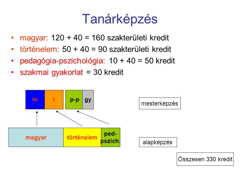 Tanárképzés magyar: 120 + 40 = 160 szakterületi kredit történelem: 50 + 40 = 90 szakterületi kredit pedagógia-pszichológia: 10 + 40 = 50 kredit szakmai gyakorlat = 30 kredit történelemmagyar ped- pszich.