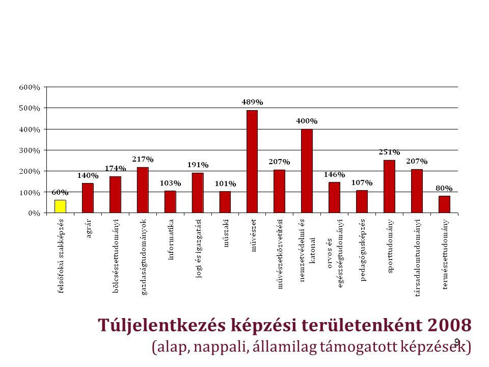 9 Túljelentkezés képzési területenként 2008 (alap, nappali, államilag támogatott képzések)