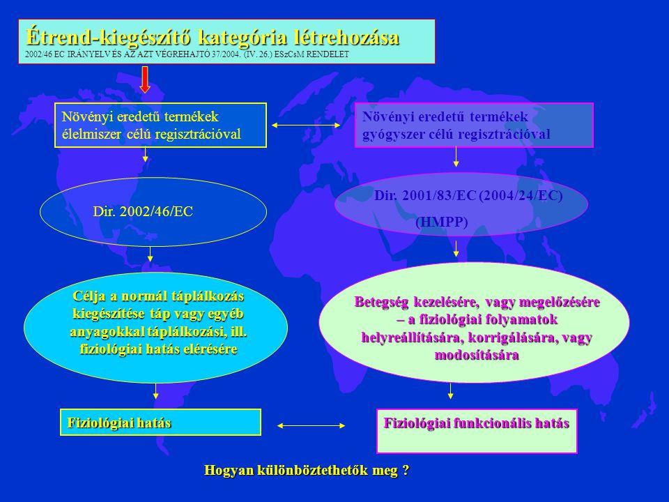 Étrend-kiegészítő kategória létrehozása 2002/46 EC IRÁNYELV ÉS AZ AZT VÉGREHAJTÓ 37/2004. (IV. 26.) ESzCsM RENDELET Növényi eredetű termékek élelmisze