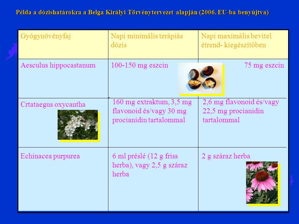Példa a dózishatárokra a Belga Királyi Törvénytervezet alapján (2006. EU-ba benyújtva) 2,6 mg flavonoid és/vagy 22,5 mg procianidin tartalommal 160 mg