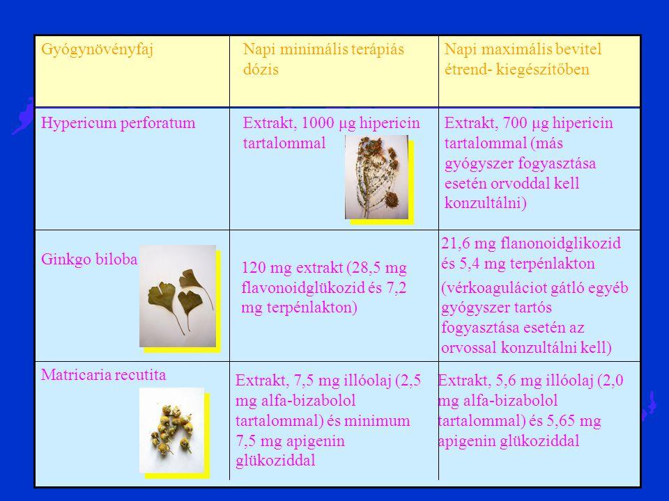 21,6 mg flanonoidglikozid és 5,4 mg terpénlakton (vérkoaguláciot gátló egyéb gyógyszer tartós fogyasztása esetén az orvossal konzultálni kell) 120 mg