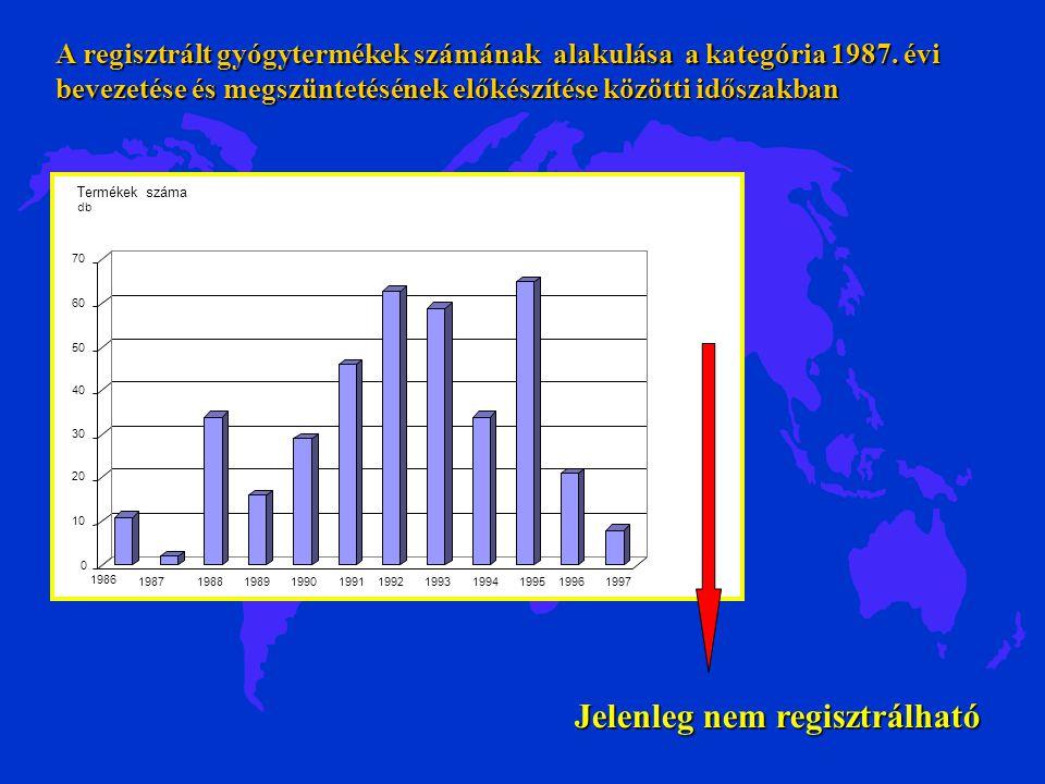 0 10 20 30 40 50 60 70 Termékek száma db 1986 19871988198919901991199219931994199519961997 A regisztrált gyógytermékek számának alakulása a kategória