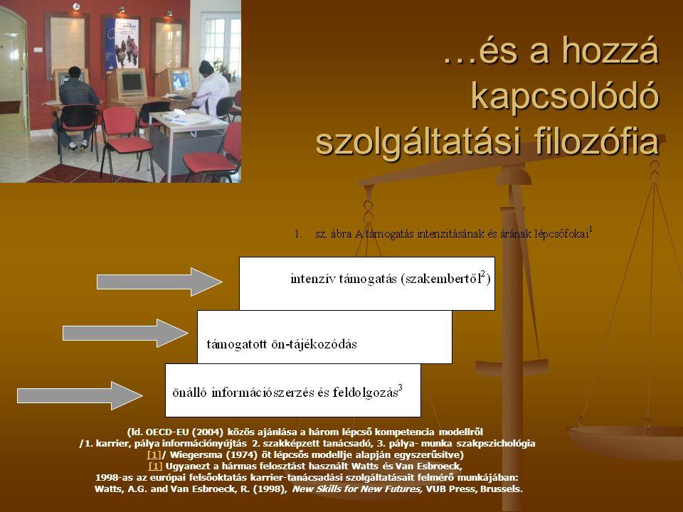 …és a hozzá kapcsolódó szolgáltatási filozófia (ld. OECD-EU (2004) közös ajánlása a három lépcső kompetencia modellről /1. karrier, pálya információny