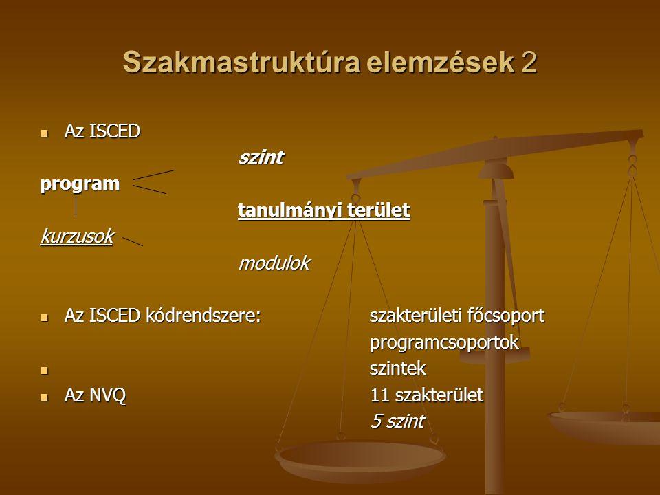 Szakmastruktúra elemzések 2 Az ISCED Az ISCEDszintprogram tanulmányi terület kurzusokmodulok Az ISCED kódrendszere:szakterületi főcsoport Az ISCED kódrendszere:szakterületi főcsoportprogramcsoportok szintek szintek Az NVQ11 szakterület Az NVQ11 szakterület 5 szint