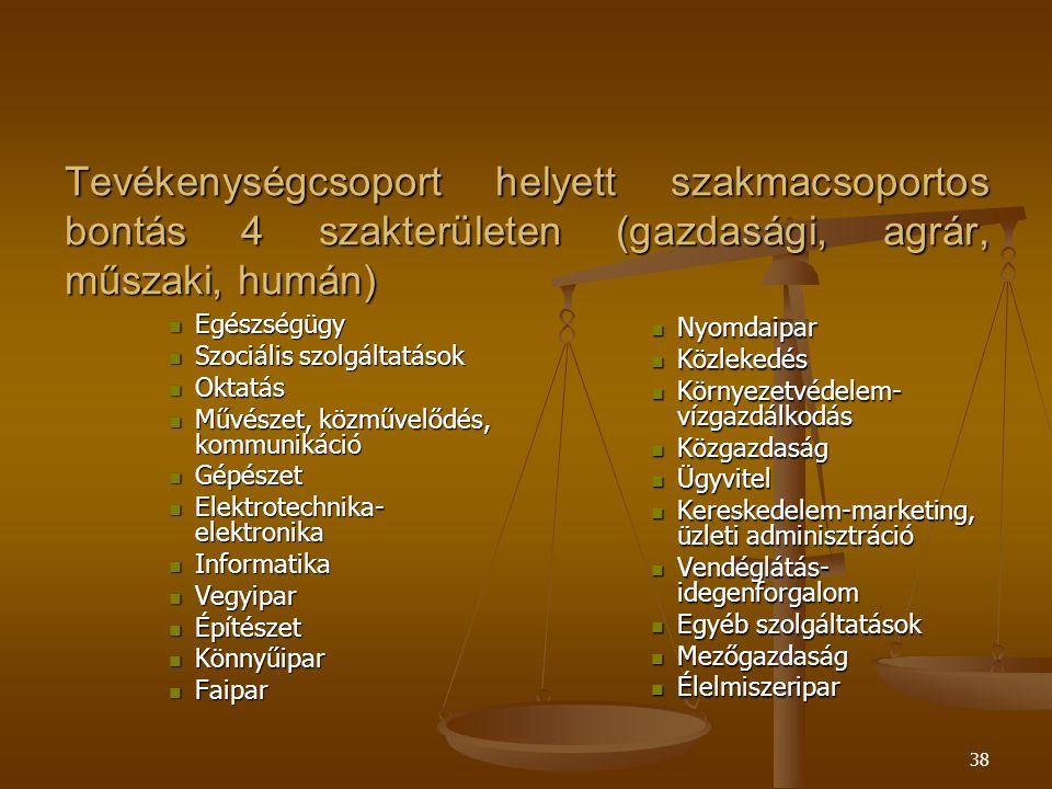 38 Tevékenységcsoport helyett szakmacsoportos bontás 4 szakterületen (gazdasági, agrár, műszaki, humán) Egészségügy Egészségügy Szociális szolgáltatások Szociális szolgáltatások Oktatás Oktatás Művészet, közművelődés, kommunikáció Művészet, közművelődés, kommunikáció Gépészet Gépészet Elektrotechnika- elektronika Elektrotechnika- elektronika Informatika Informatika Vegyipar Vegyipar Építészet Építészet Könnyűipar Könnyűipar Faipar Faipar Nyomdaipar Közlekedés Környezetvédelem- vízgazdálkodás Közgazdaság Ügyvitel Kereskedelem-marketing, üzleti adminisztráció Vendéglátás- idegenforgalom Egyéb szolgáltatások Mezőgazdaság Élelmiszeripar
