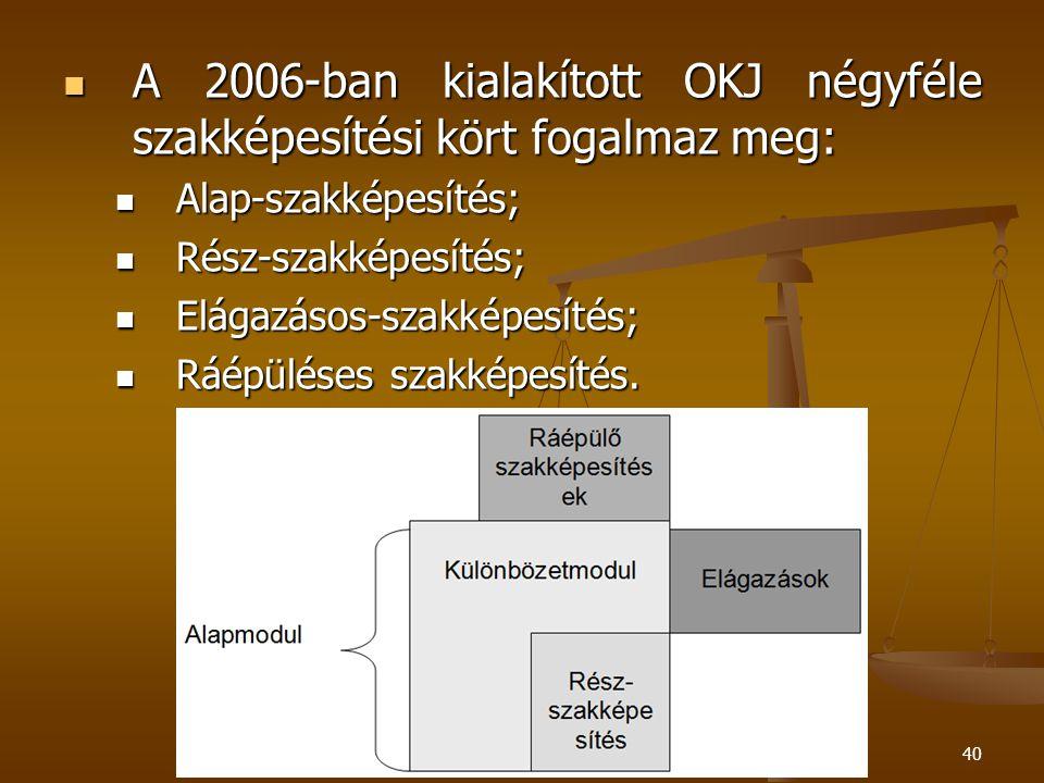 40 A 2006-ban kialakított OKJ négyféle szakképesítési kört fogalmaz meg: A 2006-ban kialakított OKJ négyféle szakképesítési kört fogalmaz meg: Alap-szakképesítés; Alap-szakképesítés; Rész-szakképesítés; Rész-szakképesítés; Elágazásos-szakképesítés; Elágazásos-szakképesítés; Ráépüléses szakképesítés.