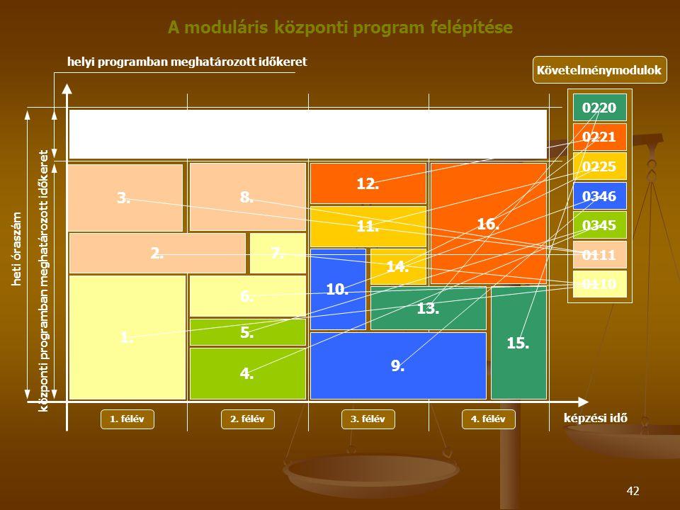 42 Követelménymodulok 0220 A moduláris központi program felépítése 0221 0225 0346 0345 0111 0110 1. félév 2. félév3. félév4. félév képzési idő heti ór