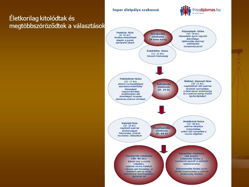 A pálya és a szakmaválasztás általános kérdései, módszerei a szakképzés és a felnőttképzés területén Pályaismeret> információszerzés és nyújtás Pályaismeret> információszerzés és nyújtás Makroszintű tervezés és szervezés formái Makroszintű tervezés és szervezés formái Lokális programok Lokális programok Módszertani megvalósítás Módszertani megvalósítás Nyílt napok(iskolában, vállaltoknál?) Nyílt napok(iskolában, vállaltoknál?) Üzemlátogatás Üzemlátogatás Filmvetítés és előadás Filmvetítés és előadás Tájékoztató füzetek Tájékoztató füzetek TV- egyéb média TV- egyéb média Interaktív portálok Interaktív portálok