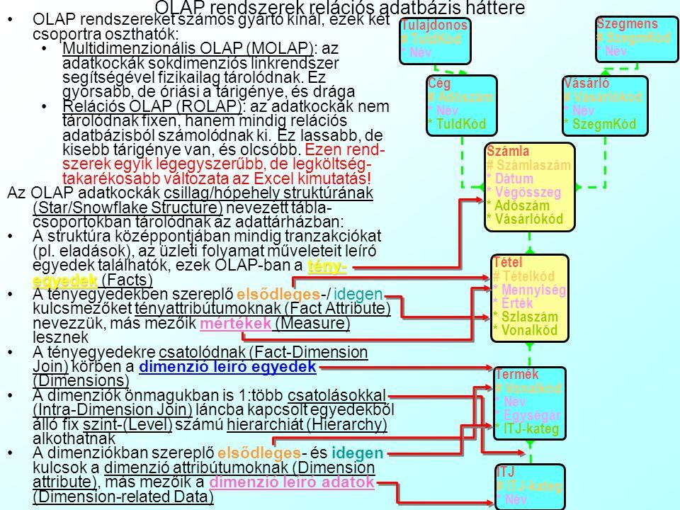 A gyakorlat tartalma 3. Házi feladat ellenőrzése: számok szöveggé konvertálása A felsővezetői jelentési rendszer alapfogalmai On-Line Analytical Proce